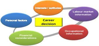Labour market information Career decision Occupational information Financial considerations