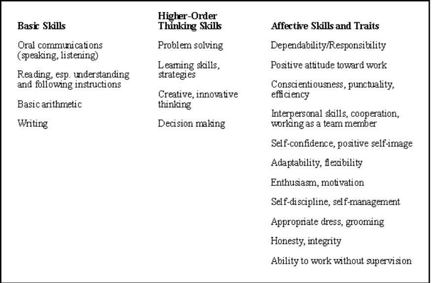 honesty, integrity; and ability to work without supervision. Source: Developing Employability Skills , Kathleen Cotton,