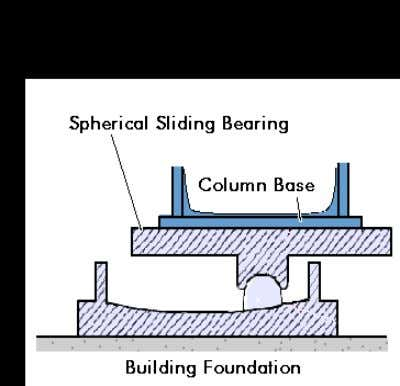 by bearing pads that have a curved surface and low friction. (fig. 4) During an earthquake,
