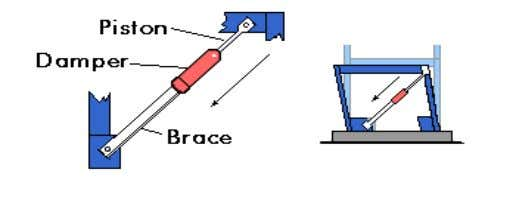 earthquake resistant. Damping Devices and Bracing Systems: (fig. 5) Damping devices are usually installed as part
