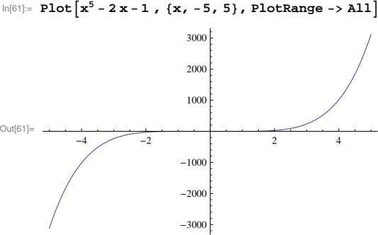 In[61]:= Plotx 5  2 x  1 , x,  5, 5, PlotRange 