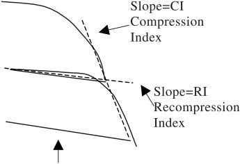 38, 2001 Fig. 3. Definition of compressibility parameters. were loaded using conventional incremental loading proce-