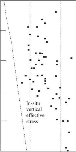 and maximum past pressure profile of lower marine clay. Fig. 8. Compression index versus natural water