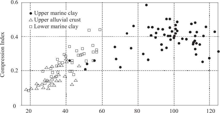 marine clay, upper alluvial crust, and lower marine clay. this value was used in the analysis.
