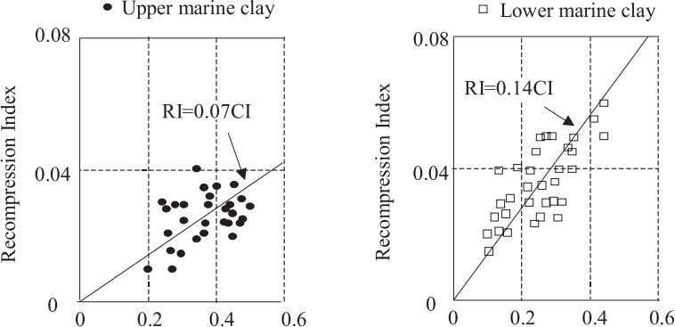 versus compression index for upper and lower marine clay. Fig. 10. Coefficient of secondary consolidation versus