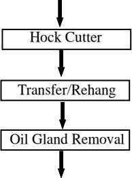 Hock Cutter Transfer/Rehang Oil Gland Removal
