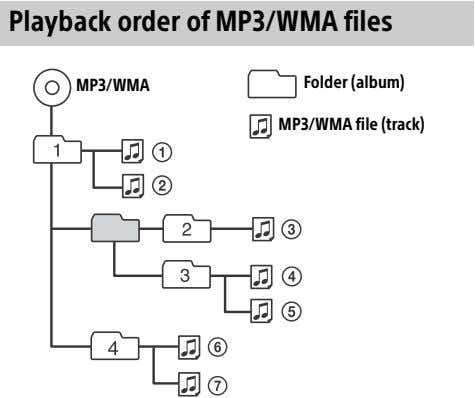 Playback order of MP3/WMA files MP3/WMA Folder (album) MP3/WMA file (track)