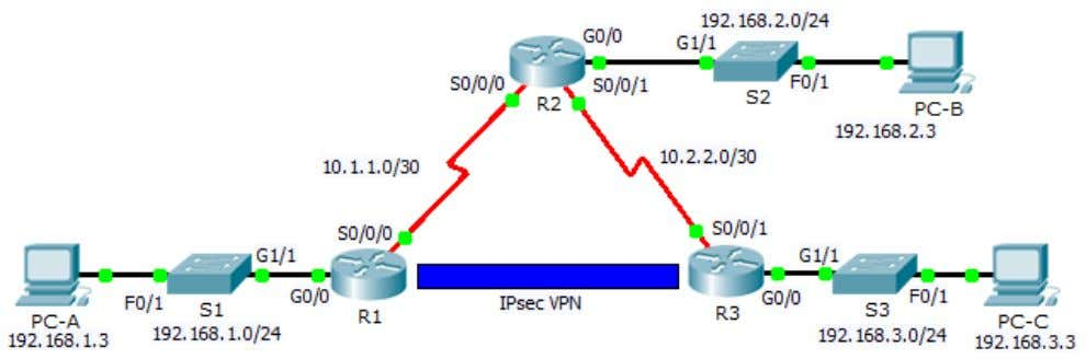 Packet Tracer – Configuring VPNs (Optional) Topology Addressing Table Device Interface IP Address Subnet Mask