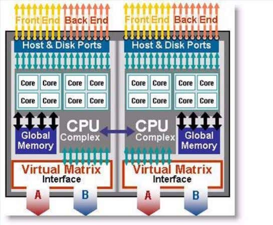 DATA CENTER SOLUTION GUIDE Figure 1. Symmetrix V-Max high availability node layout Storage Performance Characteristics