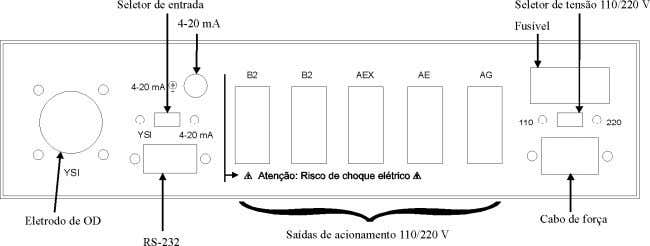 Figura 12. Diagrama do painel frontal do Beluga. Figura 13. Diagrama do painel traseiro do Beluga.