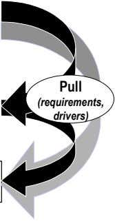 Pull (requirements, drivers)