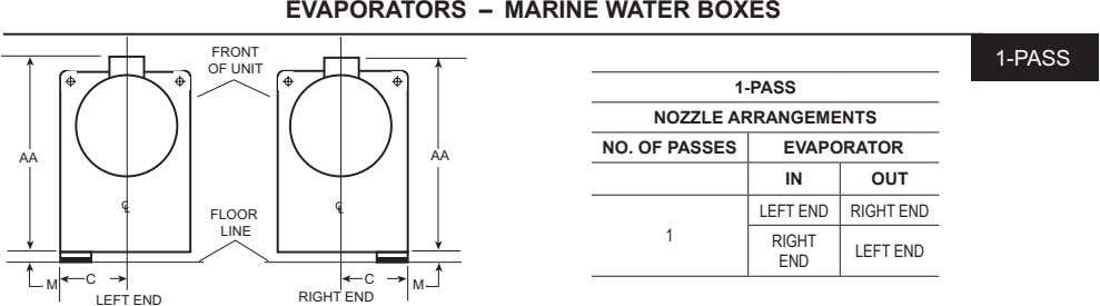 EVAPORATORS – MARINE WATER BOXES FRONT 1-PASS OF UNIT 1-PASS NOZZLE ARRANGEMENTS NO. OF PASSES