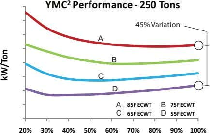 YMC 2 Performance - 250 Tons 45% Variation A B C D A 85F ECWT