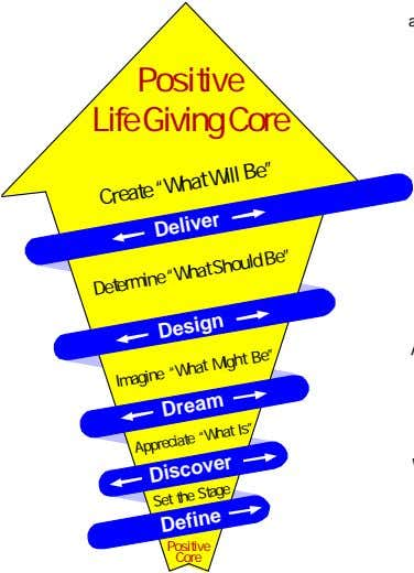 "Positive Life Giving Core Create ""What Will Be"" Deliver Determine ""What Should Be"" Design Imagine"