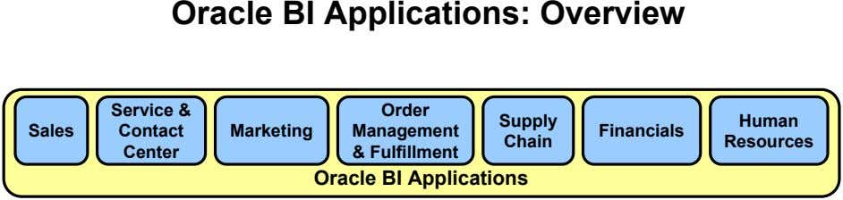 Oracle BI Applications: Overview Service & Order Supply Human Sales Contact Marketing Management Financials