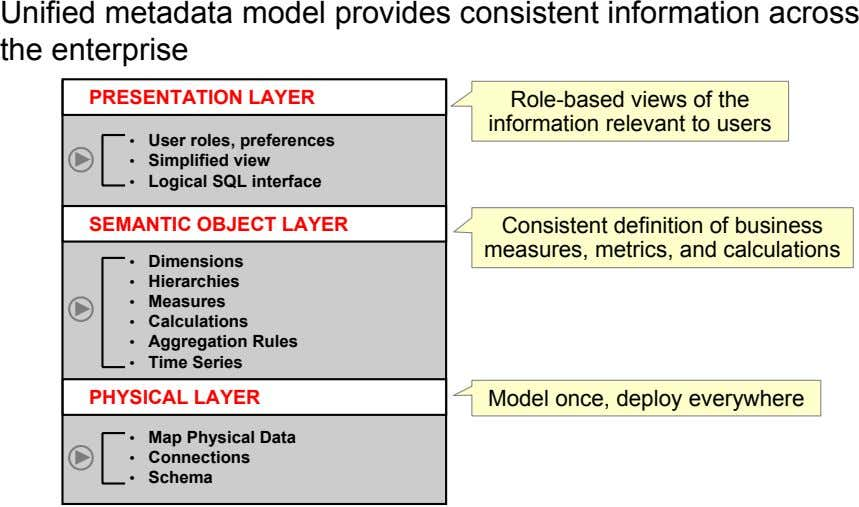 Unified metadata model provides consistent information across the enterprise PRESENTATION LAYER Role-based views of the
