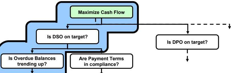 Maximize Cash Flow Is DSO on target? Is DPO on target? Are Payment Terms in