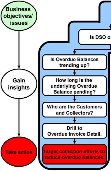 Business objectives/ issues Is Overdue Balances trending up? Gain insights How long is the underlying