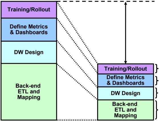 Training/Rollout Define Metrics & Dashboards DW Design Training/Rollout Define Metrics & Dashboards
