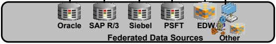 Oracle SAP R/3 Siebel PSFT EDW Federated Data Sources Other