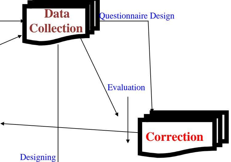 Data Questionnaire Design Collection Evaluation Correction Designing