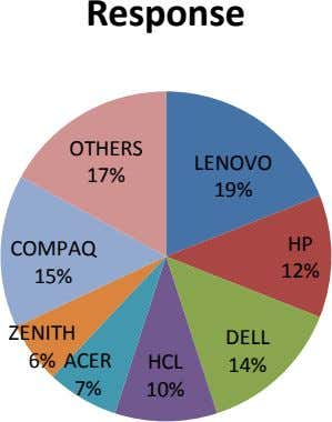 Response OTHERS LENOVO 17% 19% HP COMPAQ 12% 15% ZENITH DELL 6% ACER HCL 14%