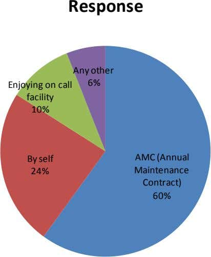 Response Any other 6% Enjoying on call facility 10% AMC (Annual By self Maintenance 24%