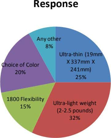 Response Any other 8% Ultra-thin (19mm X 337mm X Choice of Color 241mm) 20% 25%
