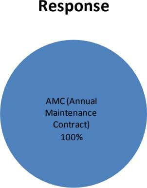 Response AMC (Annual Maintenance Contract) 100%
