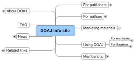 an OA journal, how to publish in OA, development plans etc. • Work to increase the