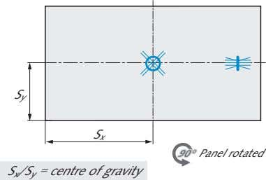 S y S x 90°90° Panel rotated S x /S y = centre of gravity