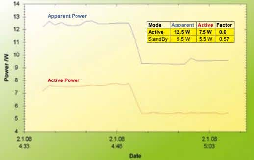 Apparent power Mode Apparent Active Factor Active 12.5 W 7.5 W 0.6 StandBy 9.5 W