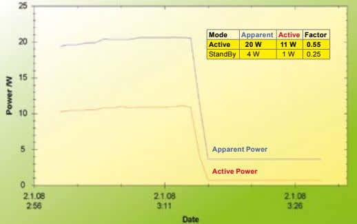 Mode Apparent Active Factor Active 20 W 11 W 0.55 StandBy 4 W 1 W