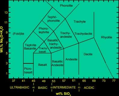 Phonolite 13 Tephri- phonolite Trachyte 11 Phono- 9 tephrite (Foid)ite Trachy- Trachydacite andesite Rhyolite