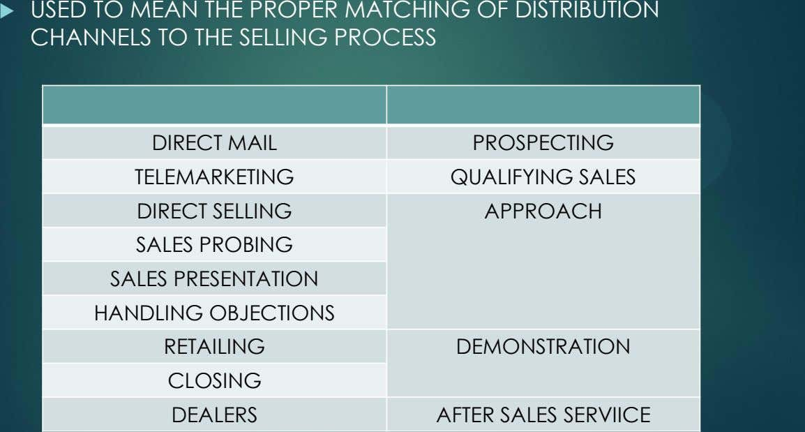  USED TO MEAN THE PROPER MATCHING OF DISTRIBUTION CHANNELS TO THE SELLING PROCESS DIRECT MAIL
