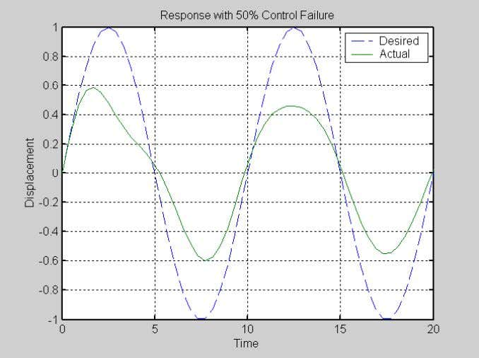FIGURE 2a. CONTROL FAILURE–RESULTS FOR 1-DOF MODEL WITH SINUSOIDAL INPUT FIGURE 2b. CONTROL FAILURE WITH