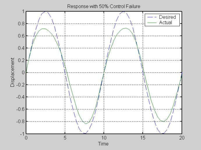 FIGURE 2a. CONTROL FAILURE–RESULTS FOR 1-DOF MODEL WITH SINUSOIDAL INPUT FIGURE 2b. CONTROL FAILURE WITH CORRECTION