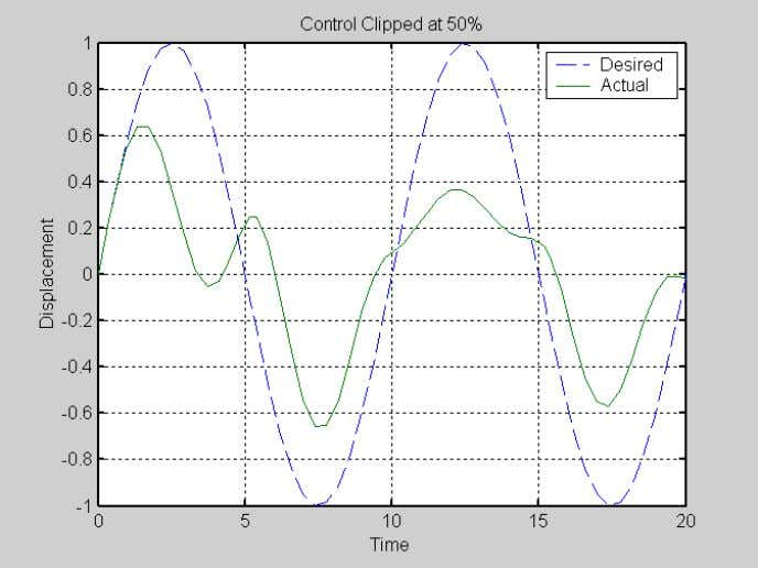 FIGURE 2c. CONTROL SATURATION–RESULTS FOR 1-DOF SYSTEM WITH SINUSOIDAL INPUT FIGURE 2d. CONTROL SATURATION WITH