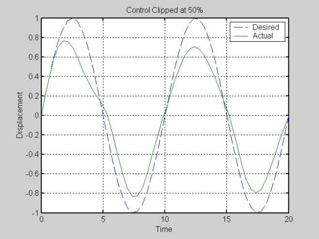 2c. CONTROL SATURATION–RESULTS FOR 1-DOF SYSTEM WITH SINUSOIDAL INPUT FIGURE 2d. CONTROL SATURATION WITH CORRECTION 11