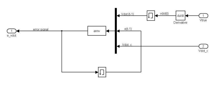 used in the controller for the curren t time step. & FIGURE 4. ARTIFICIAL NEURAL NETWORK