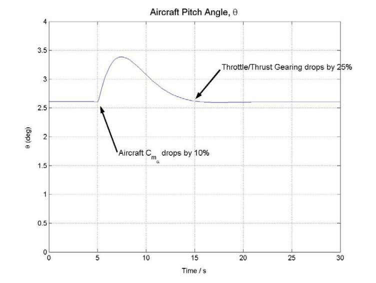 without notable oscillation. where the aircraft C m α FIGURE 6. PITCH ANGLE FOR T R