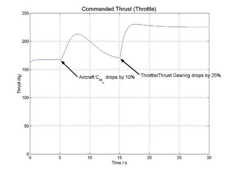 FIGURE 9. COMMANDED THRUST FOR TRIMMED FLIGHT WITH UNANTICIPATED FAILURES FIGURE 10. PITCH ACCELERATI ON