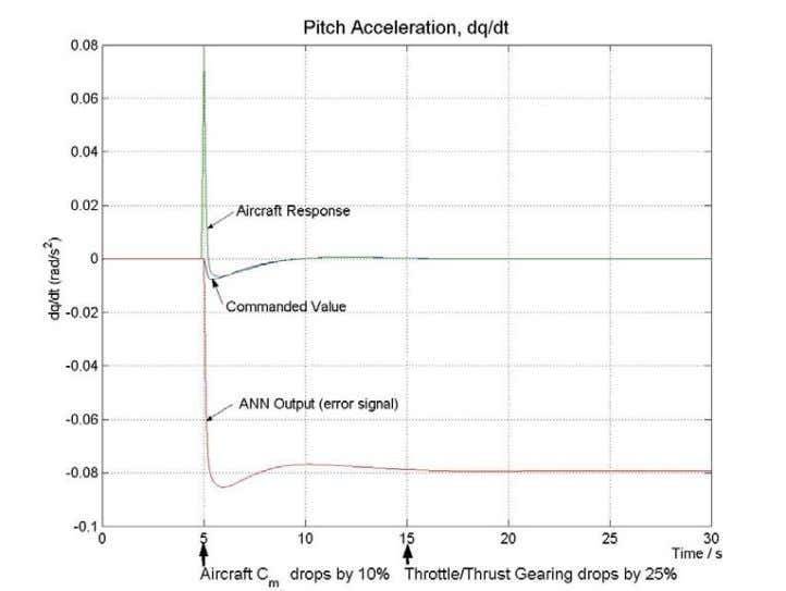 THRUST FOR TRIMMED FLIGHT WITH UNANTICIPATED FAILURES FIGURE 10. PITCH ACCELERATI ON FOR TRIMMED FLIGHT WITH