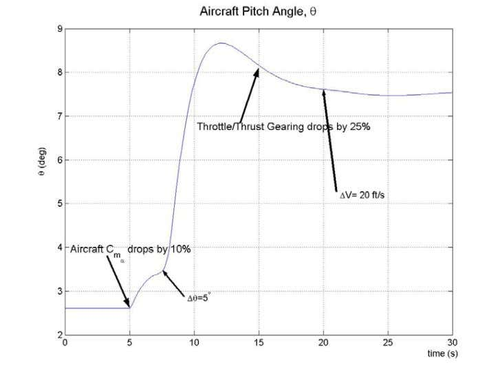 FIGURE 12. PITCH ANGLE FOR PILOT INPU TS WITH UNANTICIPATED FAILURES FIGURE 13. VELOCITY FOR