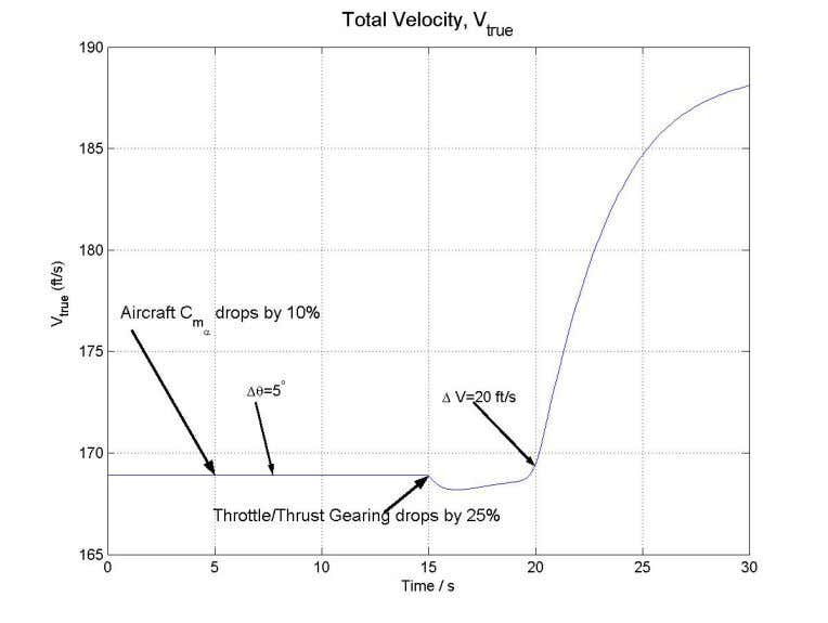 PITCH ANGLE FOR PILOT INPU TS WITH UNANTICIPATED FAILURES FIGURE 13. VELOCITY FOR PILOT INPU TS