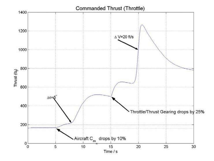 POSITION FOR PILOT INPUTS W I TH UNANTICIPATED FAILURES FIGURE 15. COMMANDED THRUST FOR PILOT INPUTS