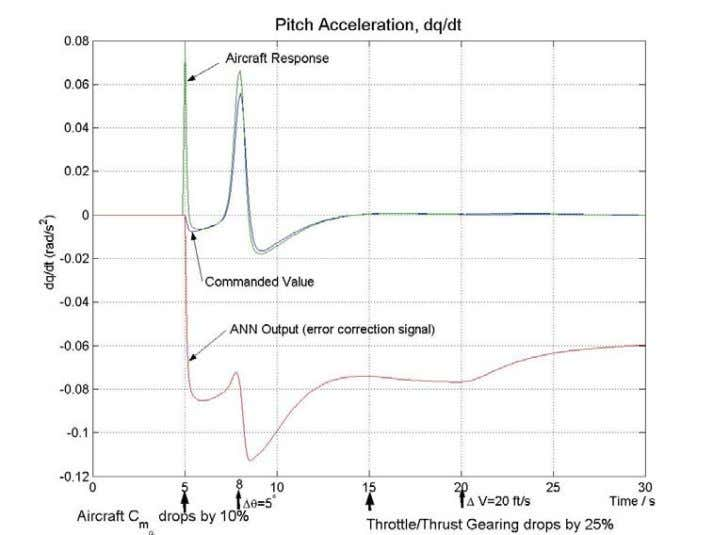 FIGURE 16. PITCH ACCELERATI ON FOR PILOT INPUTS WITH UNANTICIPATED FAILURES FIGURE 17. AIRCRAFT ACCELERATION