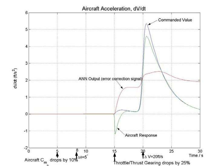 ACCELERATI ON FOR PILOT INPUTS WITH UNANTICIPATED FAILURES FIGURE 17. AIRCRAFT ACCELERATION FOR PILOT INPUTS WITH