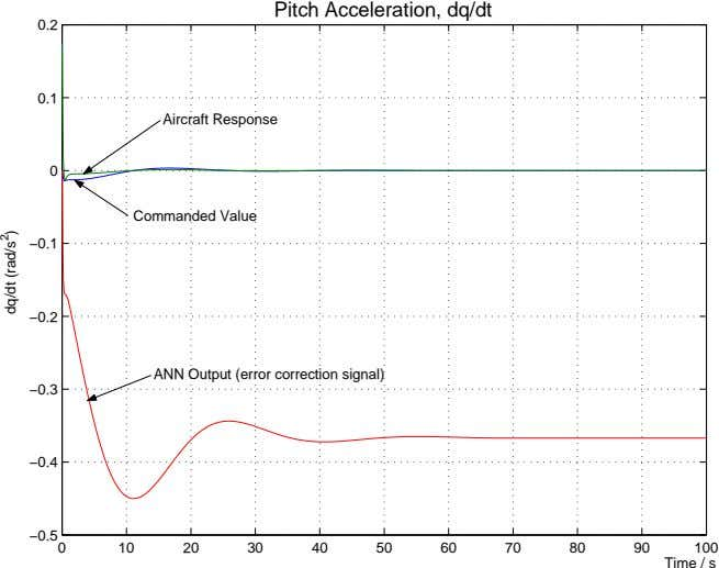 Pitch Acceleration, dq/dt 0.2 0.1 Aircraft Response 0 Commanded Value −0.1 −0.2 ANN Output (error