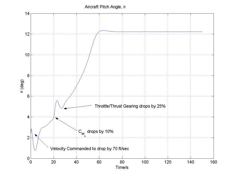 ve ry negative during the tim e between 18 and 50 seconds. FIGURE 24. PITCH ANGLE